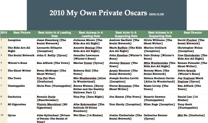 Oscar 2010 - The Ghost Writer