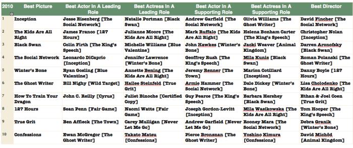 Oscar 2010 - True Grit