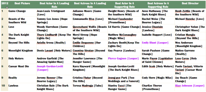 Oscar 2012 - Looper