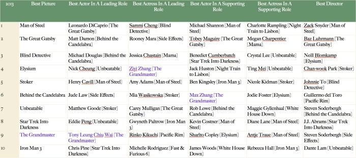 Oscar 2013 - The Grandmaster