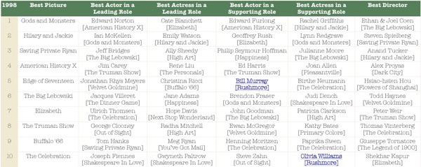 Oscar 1998  Rushmore