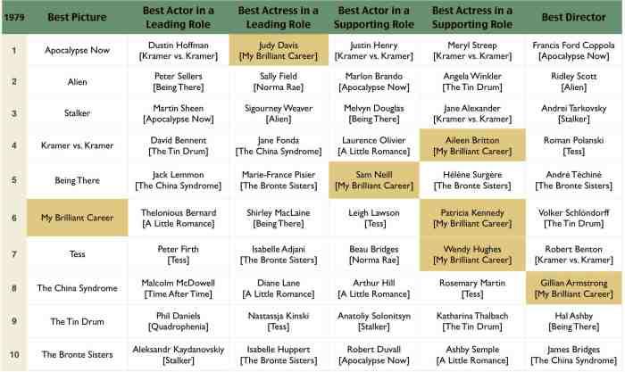 Oscar 1979 - My Brilliant Career.jpg