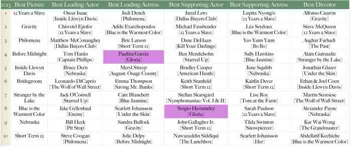 Oscar 2013 - Gloria.jpg