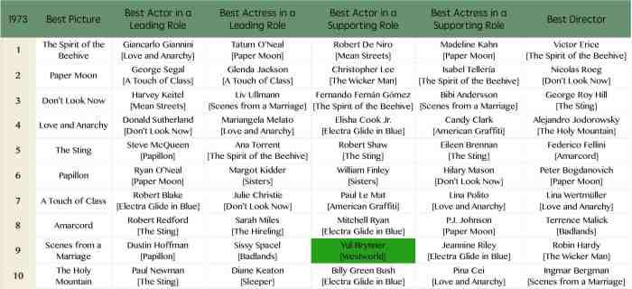 Oscar 1973 - Westworld.jpg