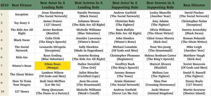 Oscar 2010 - Monga.jpg