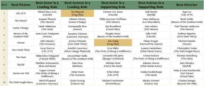Oscar 2012 - Feng Shui.jpg