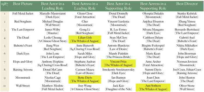 Oscar 1987 - The Whales of August.jpg